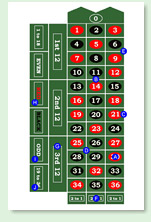 inside and outside bets in the game of roulette - table illustration